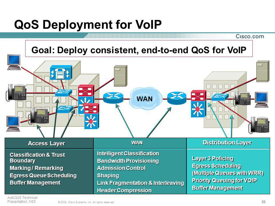Goal: Deploy consistent, end-to-end QoS for VoIP