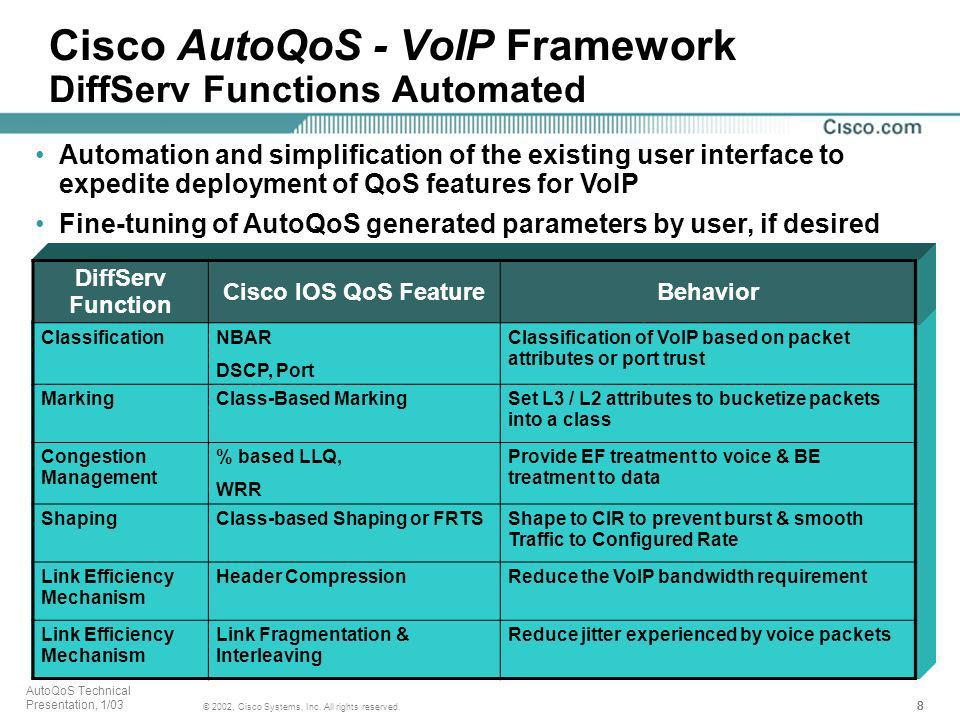 Cisco AutoQoS - VoIP Framework DiffServ Functions Automated