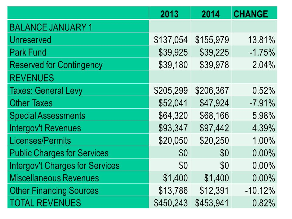 2013 2014. CHANGE. BALANCE JANUARY 1. Unreserved. $137,054. $155,979. 13.81% Park Fund. $39,925.