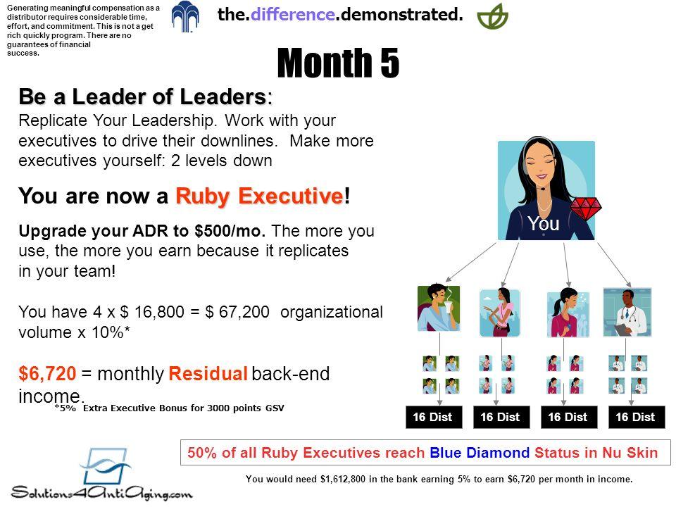 *5% Extra Executive Bonus for 3000 points GSV