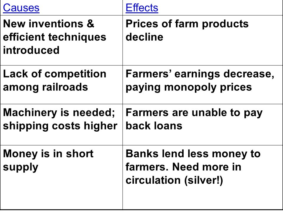 CausesEffects. New inventions & efficient techniques introduced. Prices of farm products decline. Lack of competition among railroads.