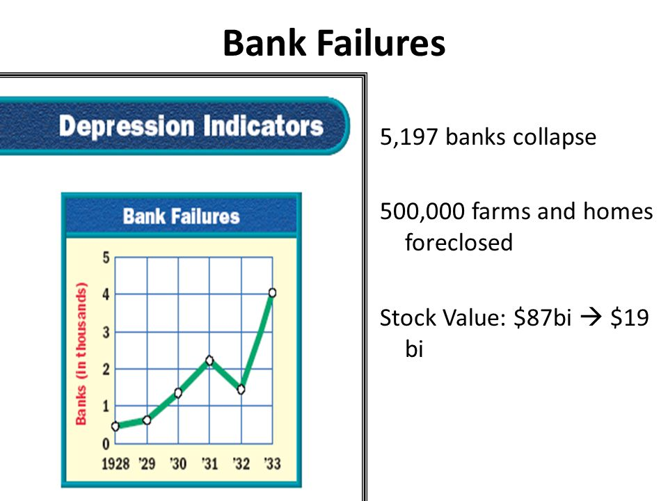 Bank Failures 5,197 banks collapse 500,000 farms and homes foreclosed Stock Value: $87bi  $19 bi