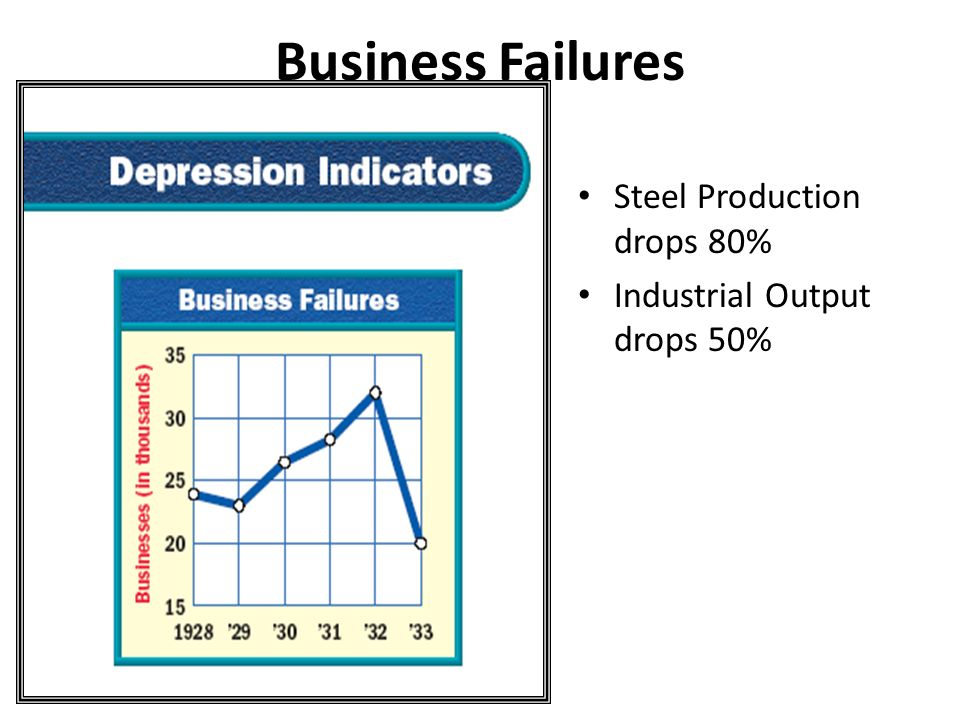 Business Failures Steel Production drops 80%