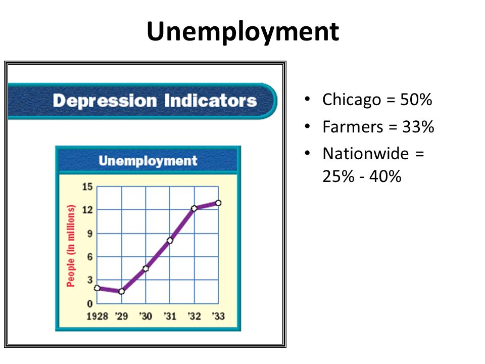 Unemployment Chicago = 50% Farmers = 33% Nationwide = 25% - 40%