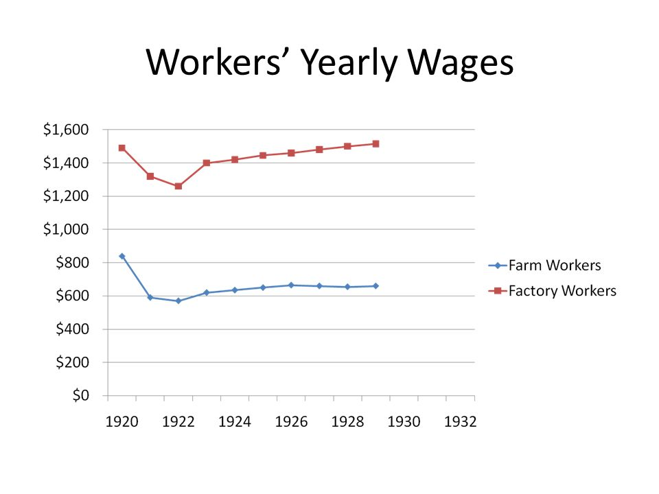 Workers' Yearly Wages