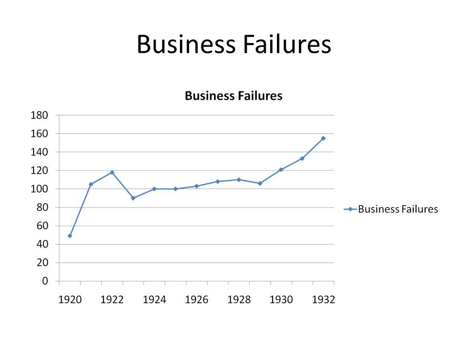 Business Failures