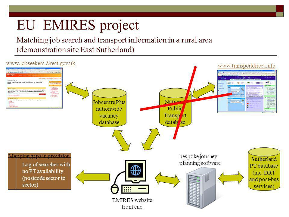 EU EMIRES project Matching job search and transport information in a rural area. (demonstration site East Sutherland)