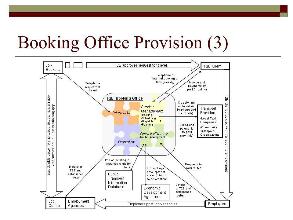 Booking Office Provision (3)