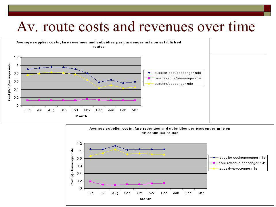 Av. route costs and revenues over time