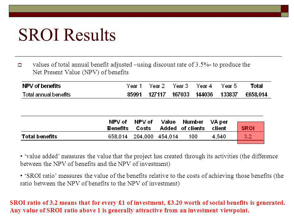 SROI Results values of total annual benefit adjusted –using discount rate of 3.5%- to produce the Net Present Value (NPV) of benefits.