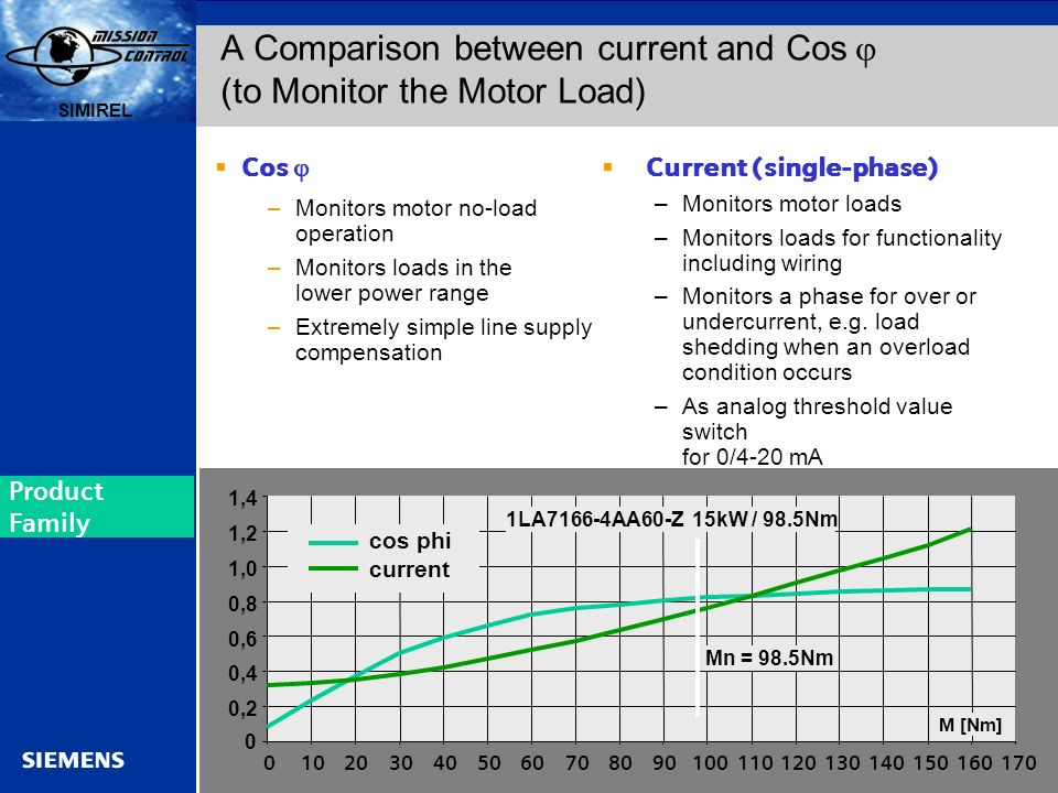 A Comparison between current and Cos j (to Monitor the Motor Load)