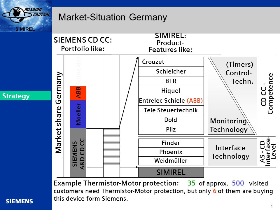 Market-Situation Germany