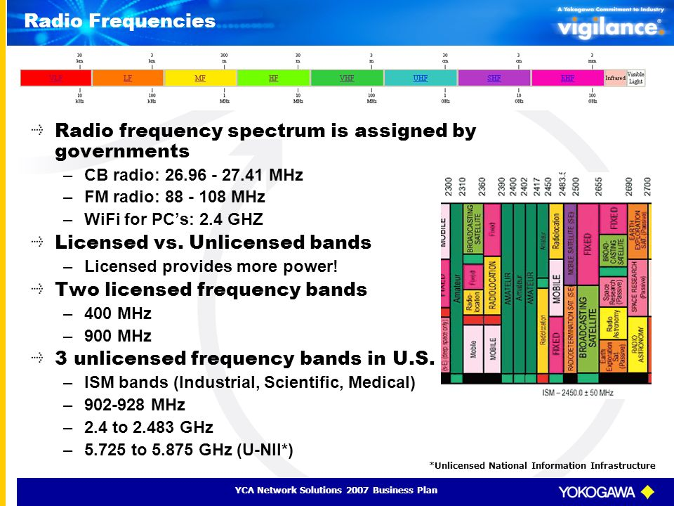 Radio frequency spectrum is assigned by governments