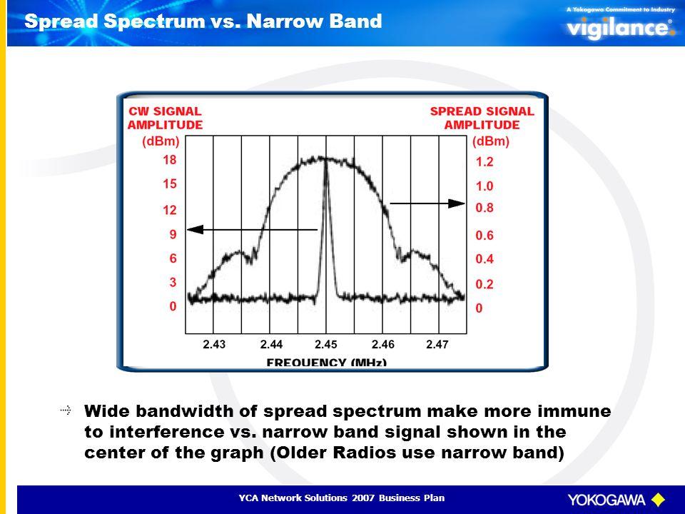 Spread Spectrum vs. Narrow Band