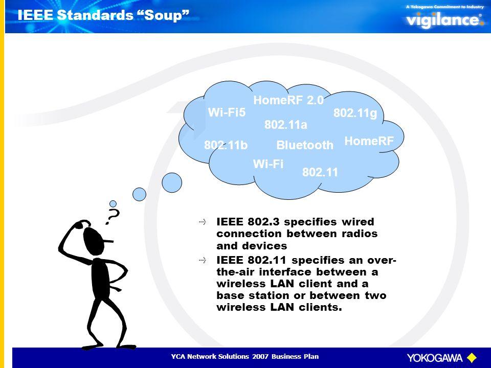 IEEE Standards Soup HomeRF 2.0 Wi-Fi5 802.11g 802.11a HomeRF 802.11b