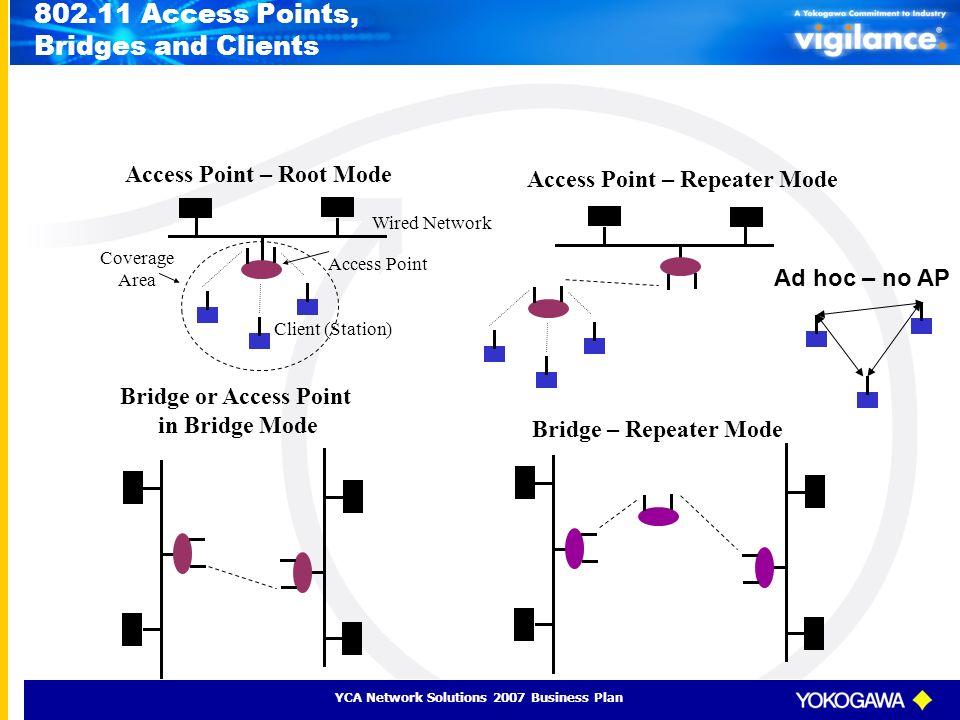 802.11 Access Points, Bridges and Clients