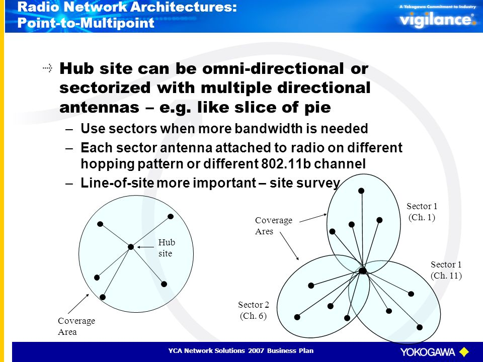 Radio Network Architectures: Point-to-Multipoint