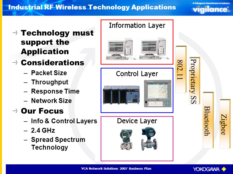 Industrial RF Wireless Technology Applications