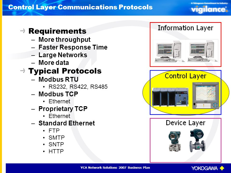 Control Layer Communications Protocols