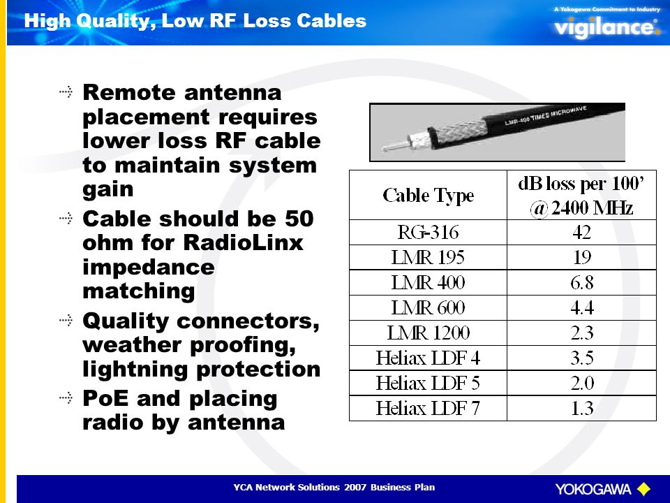 High Quality, Low RF Loss Cables