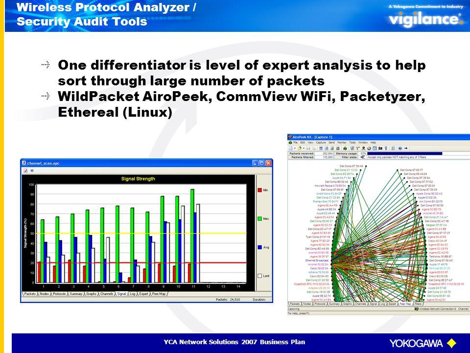 Wireless Protocol Analyzer / Security Audit Tools