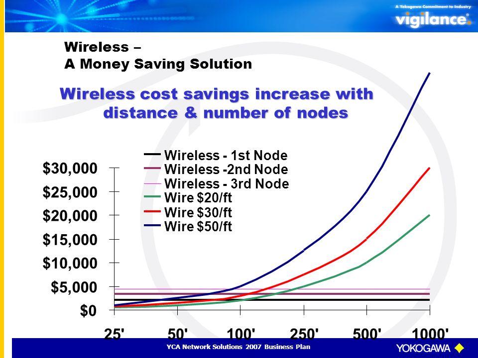 Wireless – A Money Saving Solution
