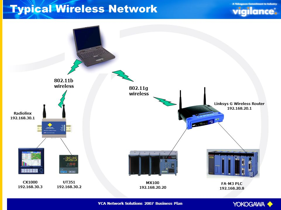 wired verus wireless networks The best wireless indoor home security i can use wireless if no wired video so it streams at a rate that most home networks can handle and that won't.