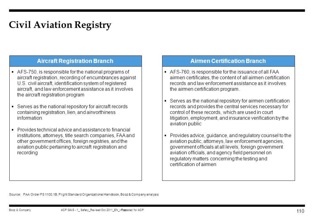 Civil Aviation Registry