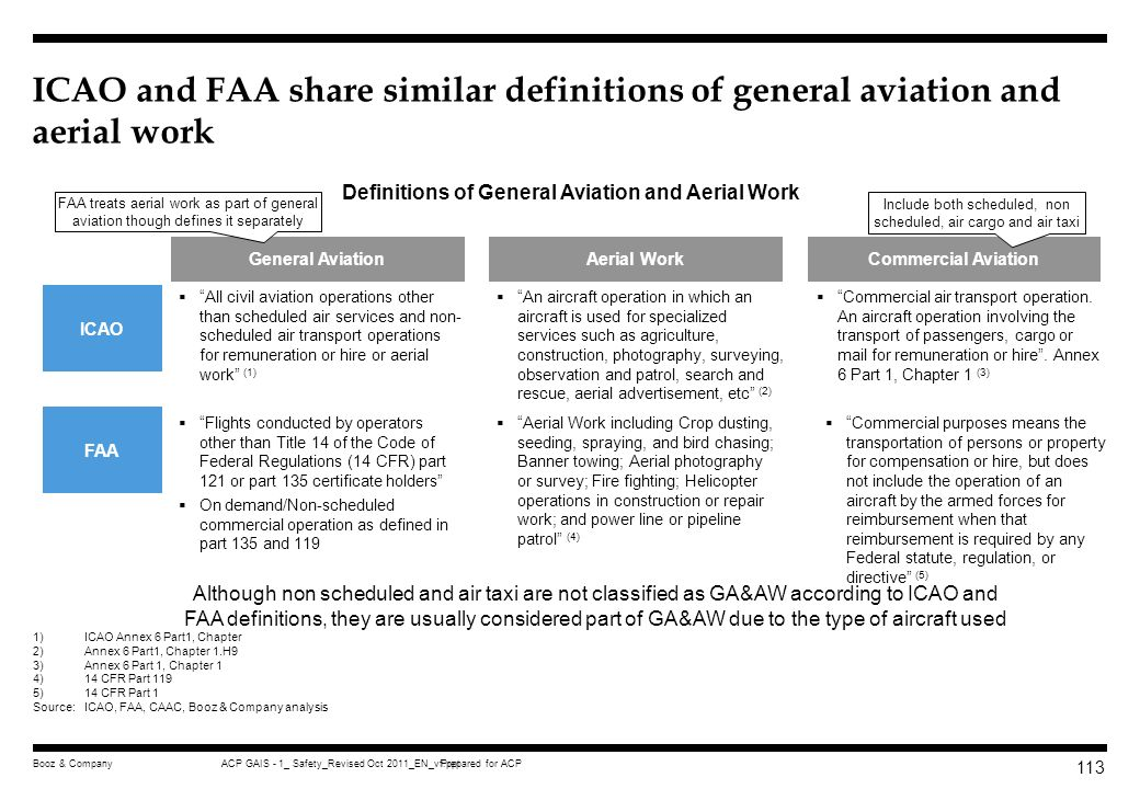 Definitions of General Aviation and Aerial Work