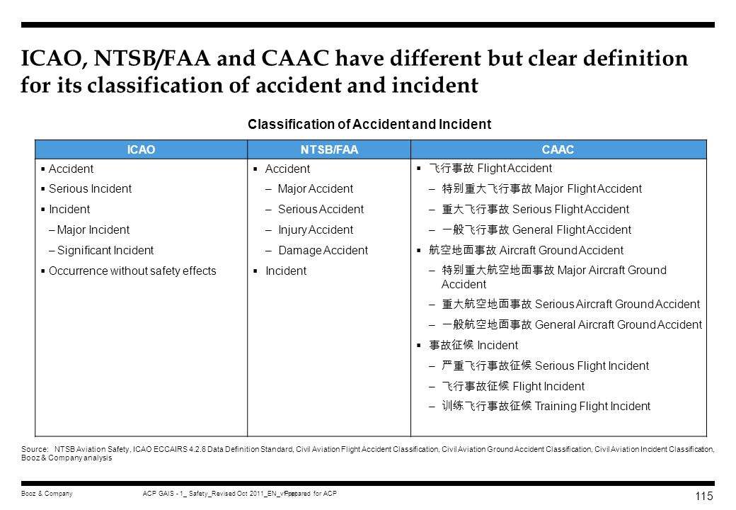 Classification of Accident and Incident