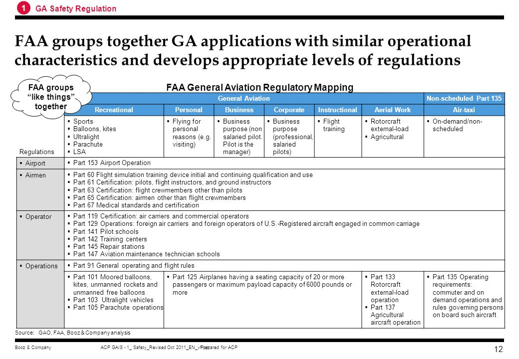 1 GA Safety Regulation. FAA groups together GA applications with similar operational characteristics and develops appropriate levels of regulations.