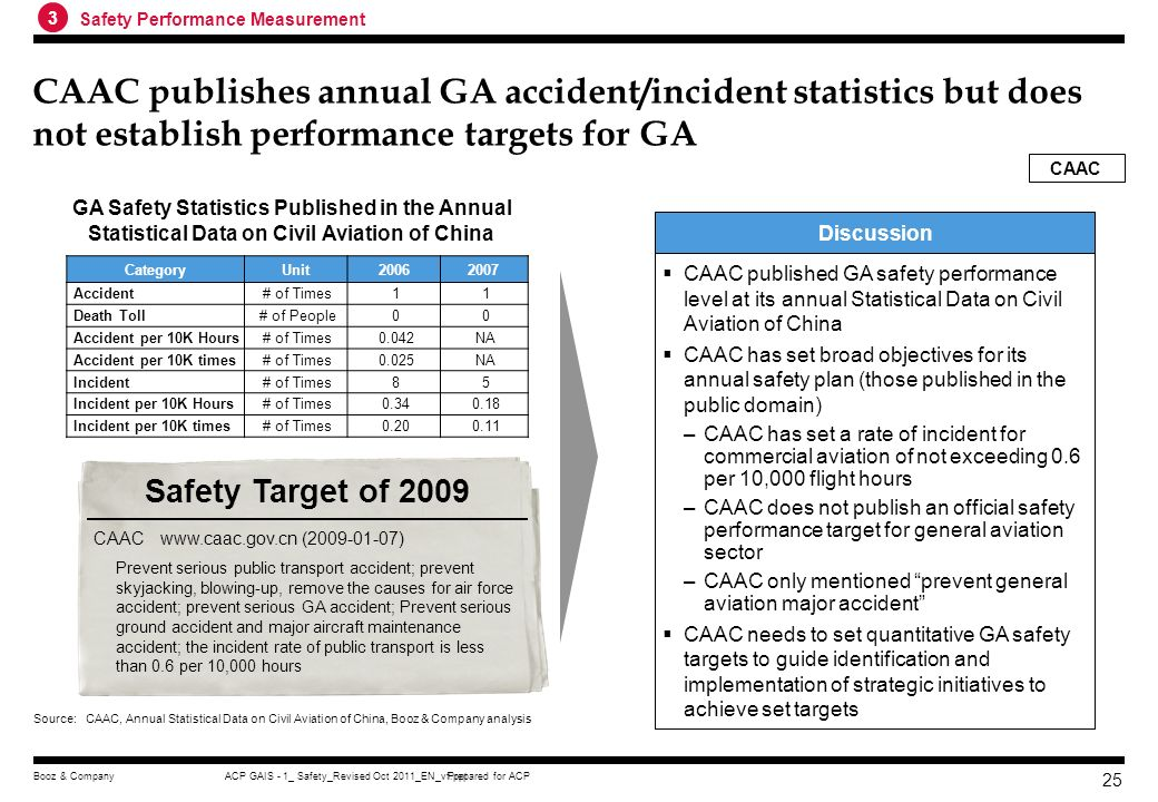 3 Safety Performance Measurement. CAAC publishes annual GA accident/incident statistics but does not establish performance targets for GA.