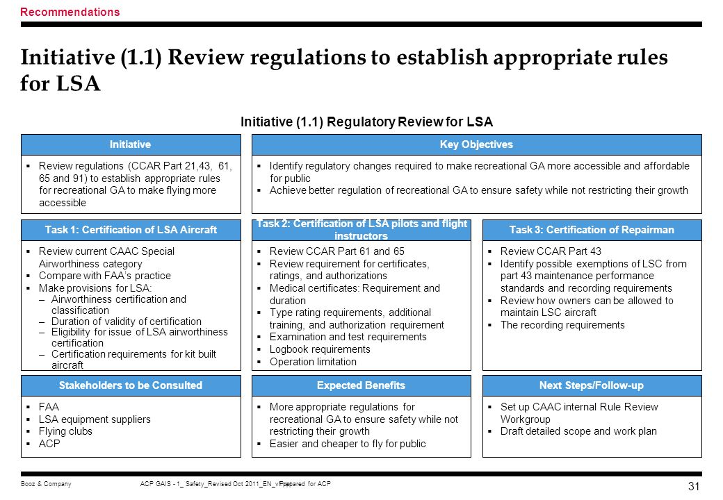 Recommendations Initiative (1.1) Review regulations to establish appropriate rules for LSA. Initiative (1.1) Regulatory Review for LSA.