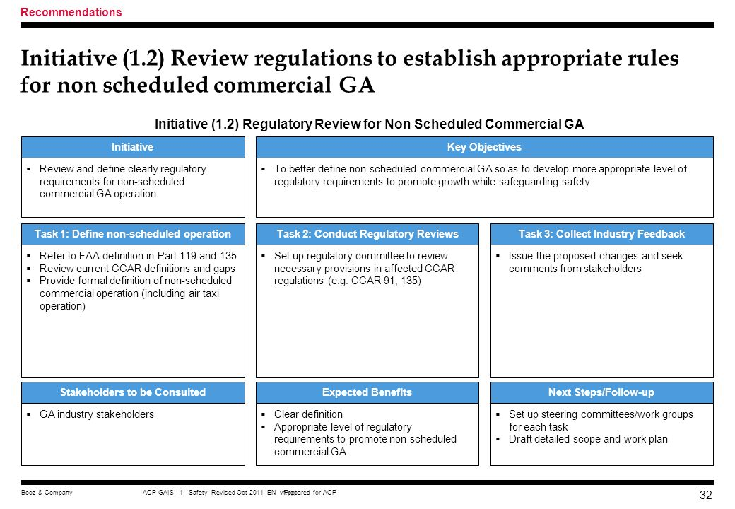 Recommendations Initiative (1.2) Review regulations to establish appropriate rules for non scheduled commercial GA.