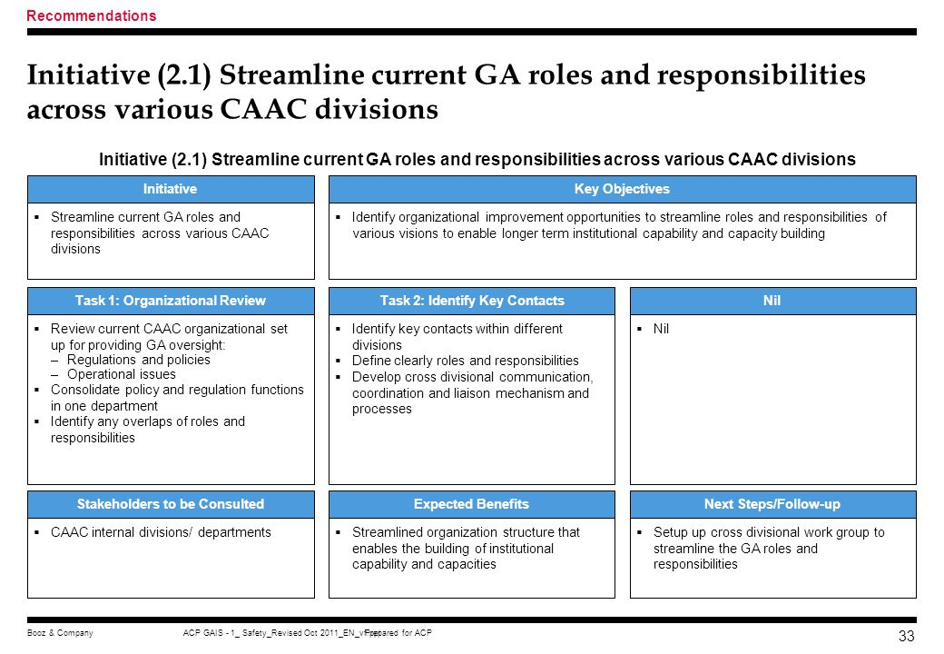 Recommendations Initiative (2.1) Streamline current GA roles and responsibilities across various CAAC divisions.