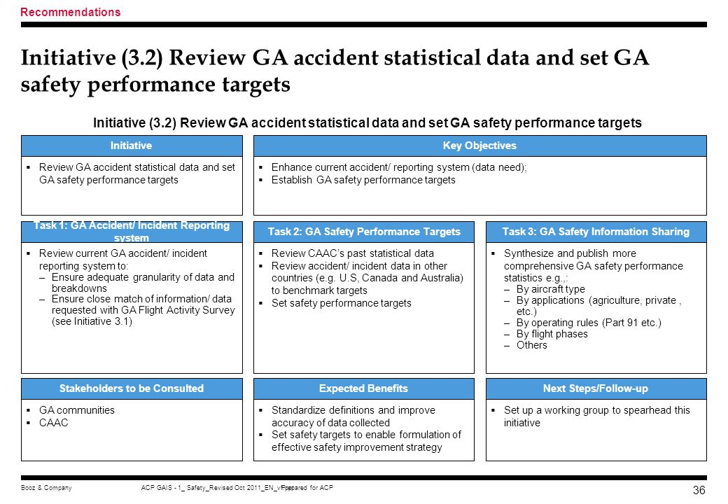Recommendations Initiative (3.2) Review GA accident statistical data and set GA safety performance targets.