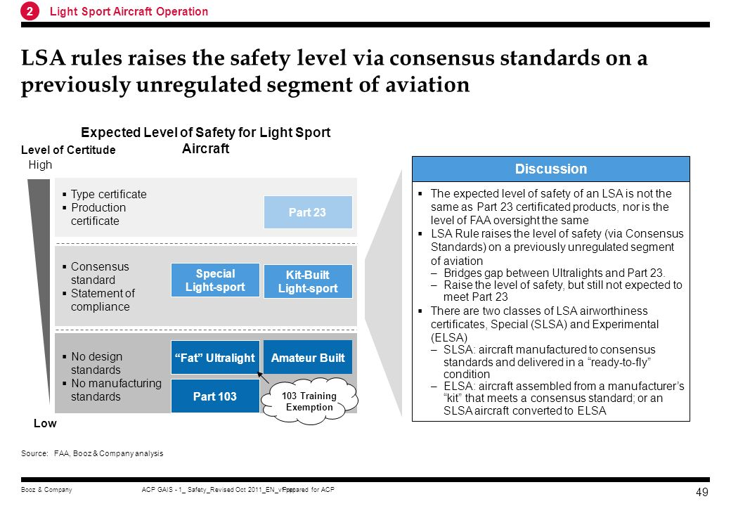 Expected Level of Safety for Light Sport Aircraft