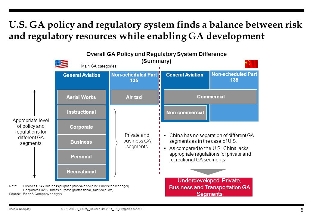 Overall GA Policy and Regulatory System Difference