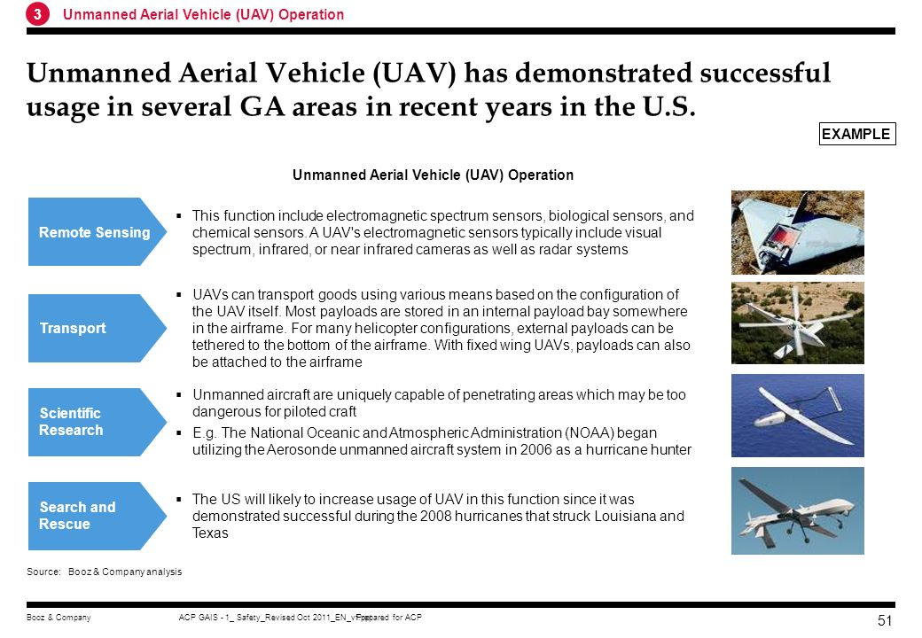 3 Unmanned Aerial Vehicle (UAV) Operation.