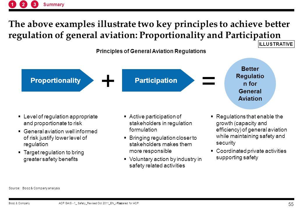Better Regulation for General Aviation
