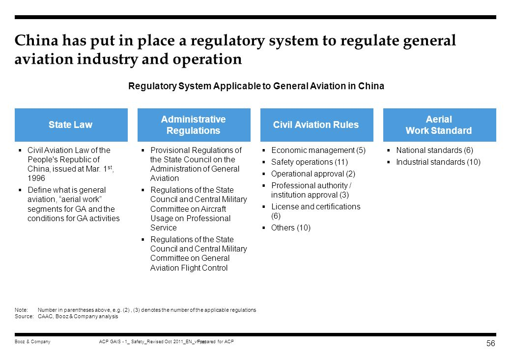 China has put in place a regulatory system to regulate general aviation industry and operation