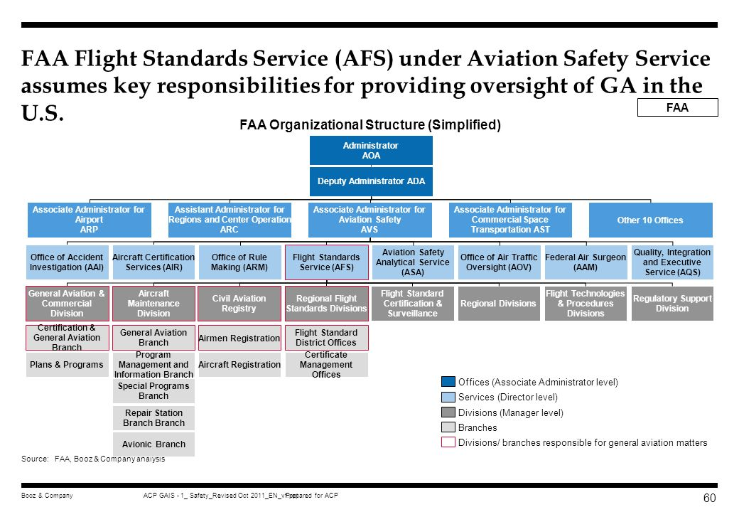 FAA Flight Standards Service (AFS) under Aviation Safety Service assumes key responsibilities for providing oversight of GA in the U.S.