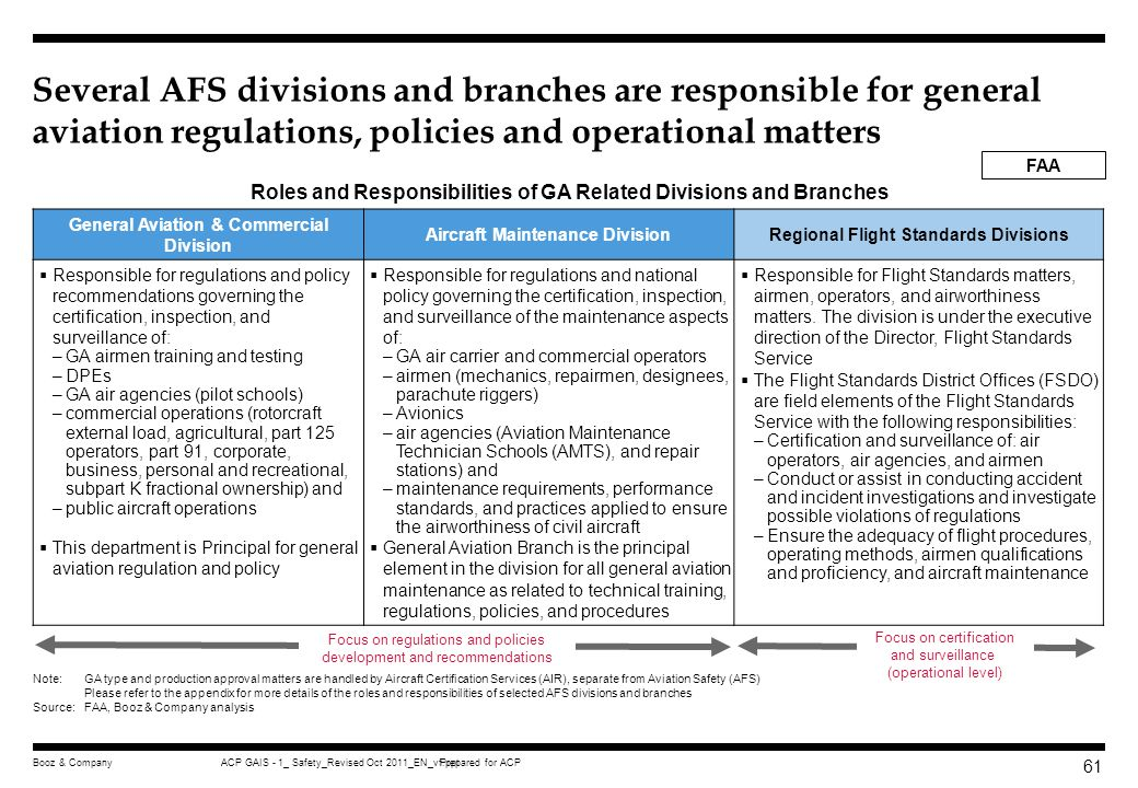 Several AFS divisions and branches are responsible for general aviation regulations, policies and operational matters