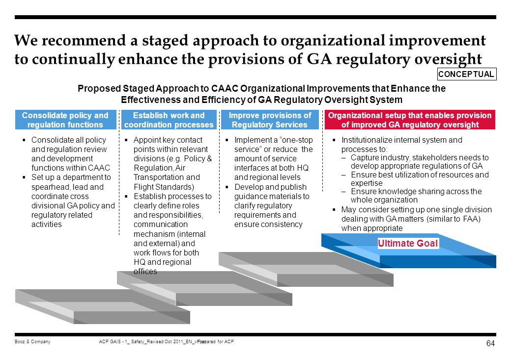 We recommend a staged approach to organizational improvement to continually enhance the provisions of GA regulatory oversight