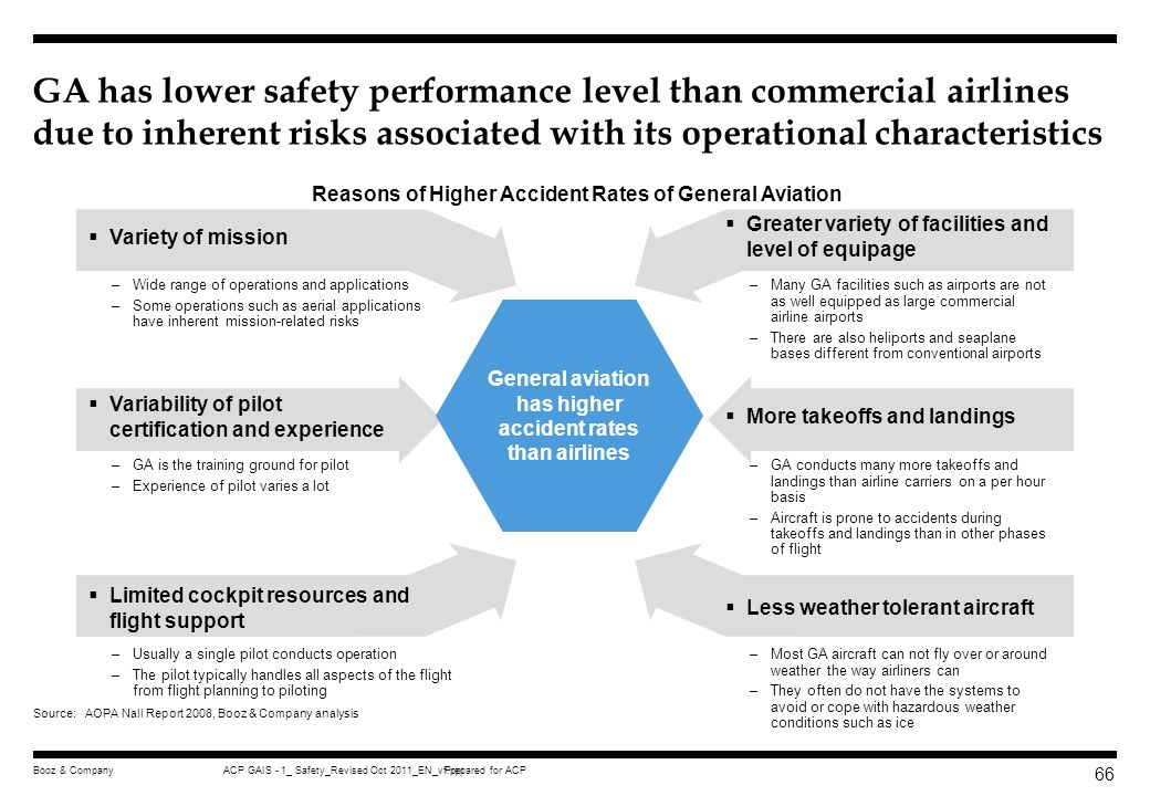 GA has lower safety performance level than commercial airlines due to inherent risks associated with its operational characteristics
