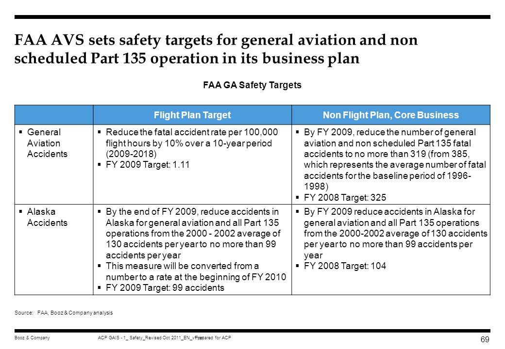 Non Flight Plan, Core Business