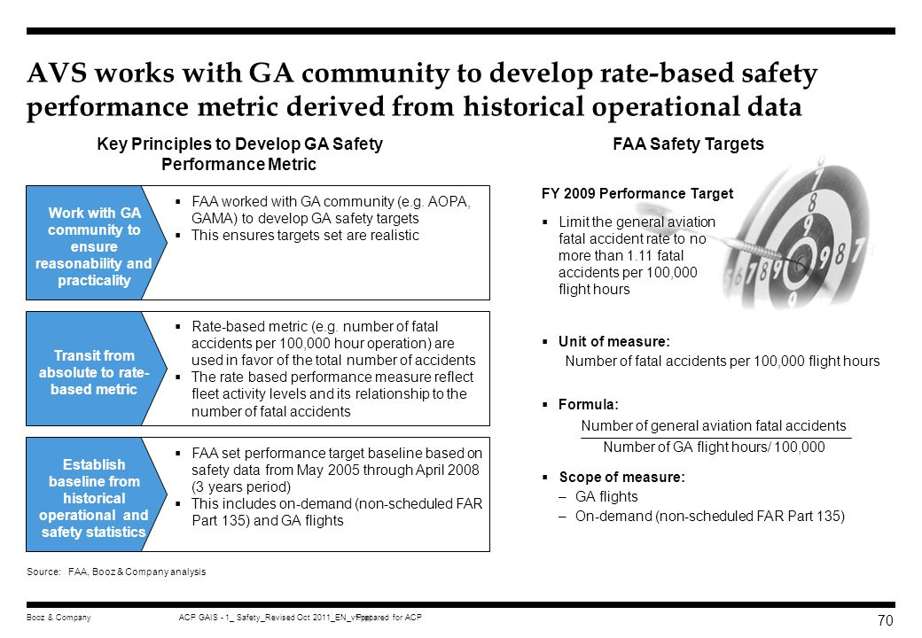 AVS works with GA community to develop rate-based safety performance metric derived from historical operational data