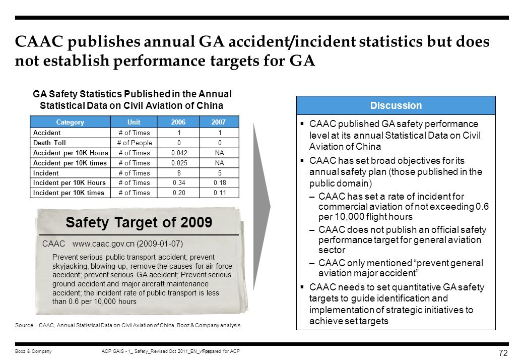 CAAC publishes annual GA accident/incident statistics but does not establish performance targets for GA