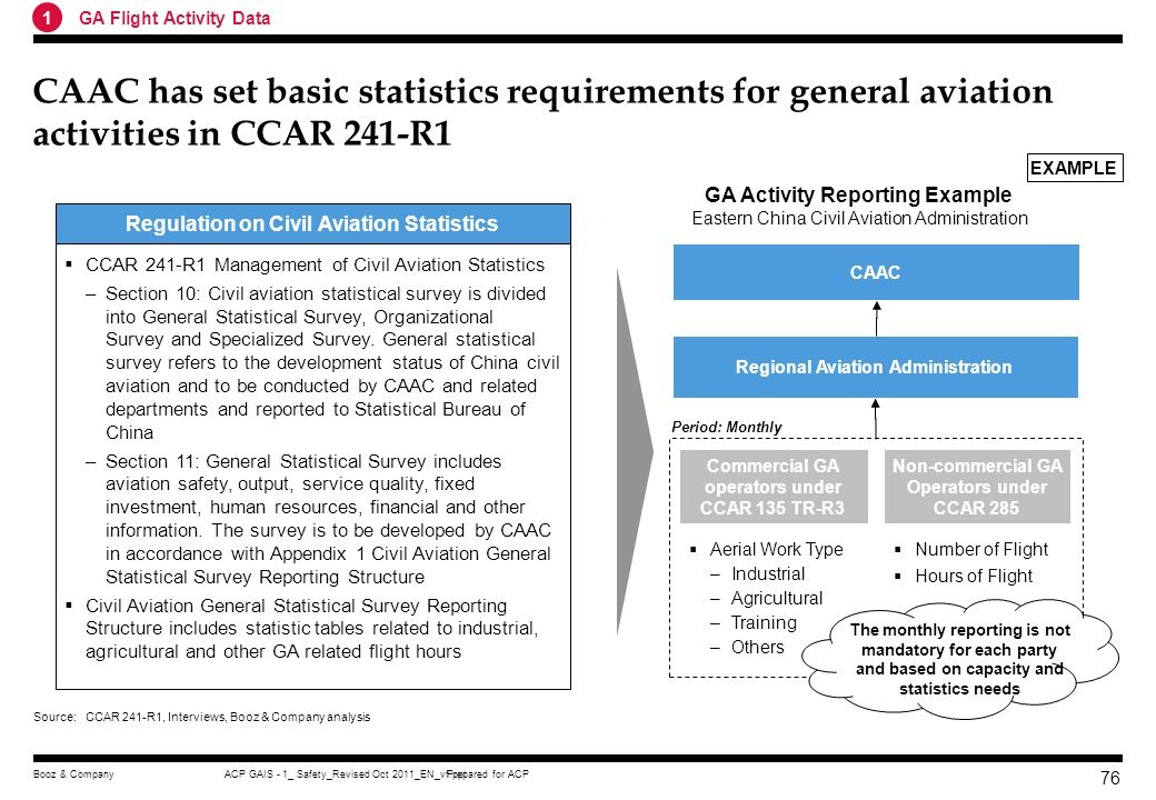 1 GA Flight Activity Data. CAAC has set basic statistics requirements for general aviation activities in CCAR 241-R1.