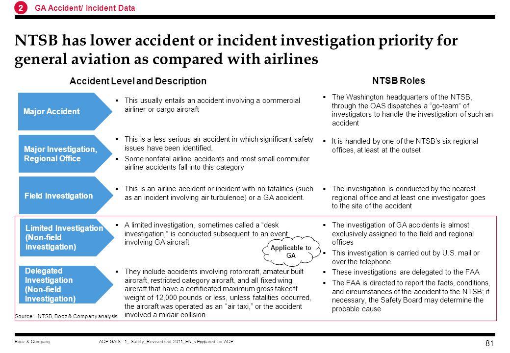 Accident Level and Description
